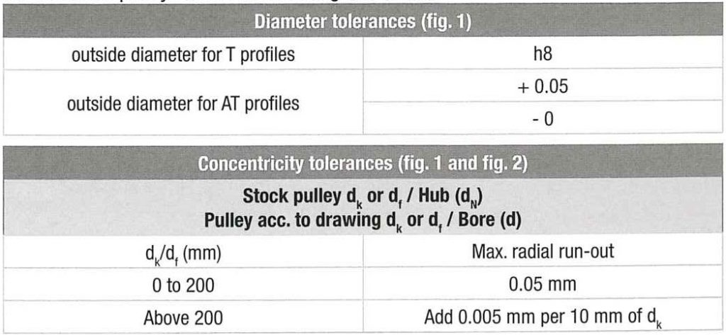 Technical informations of toothed pulleys – Binder Magnetic
